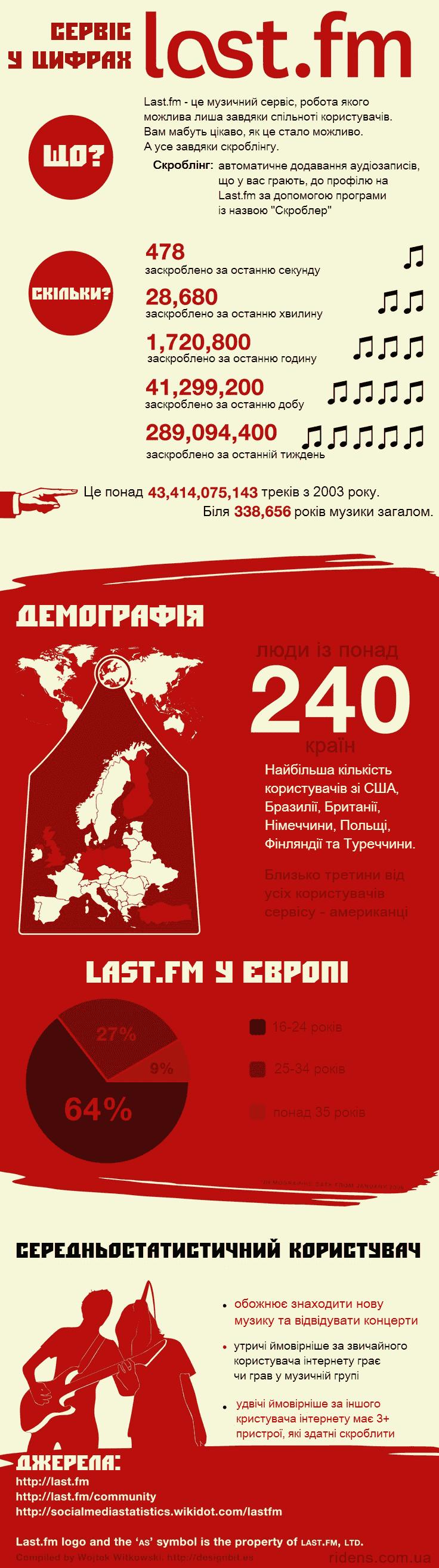 lastfm-infografics.min