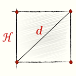 Площа квадрата, формула